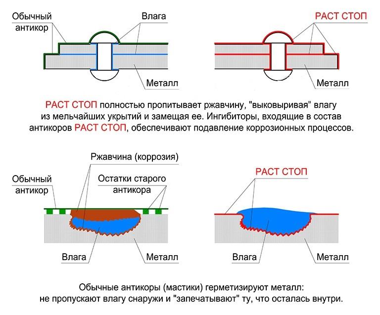 антикоррозийная обработка ruststop